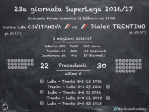 Preview 23° turno Lube-Trento